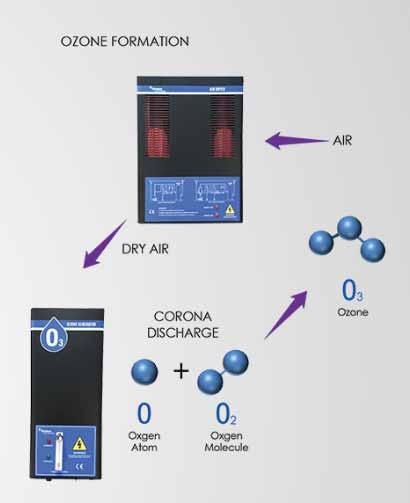 Nguyên lý hoạt động máy khử trùng Ozone Emaux